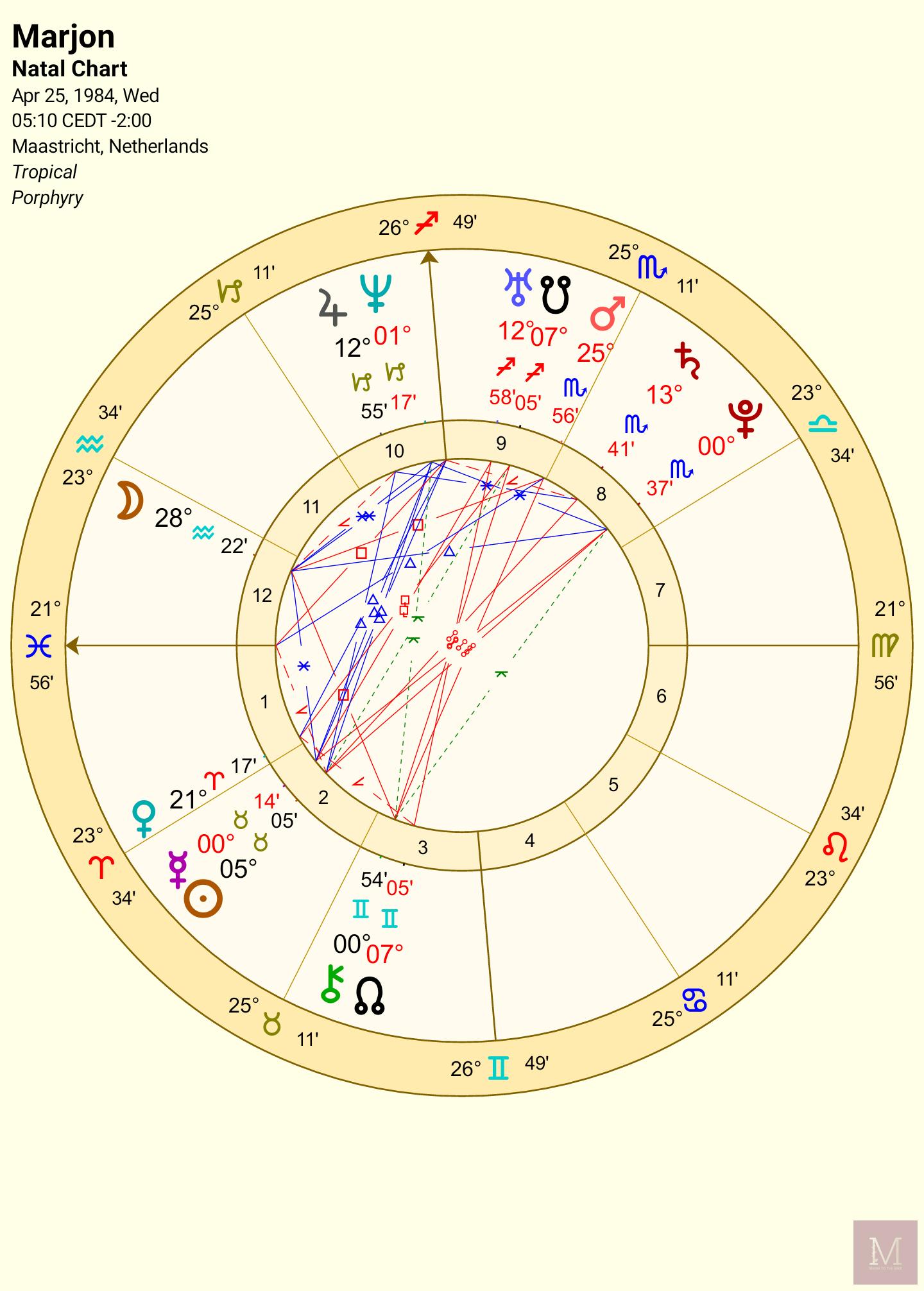 Astrologie, Chart